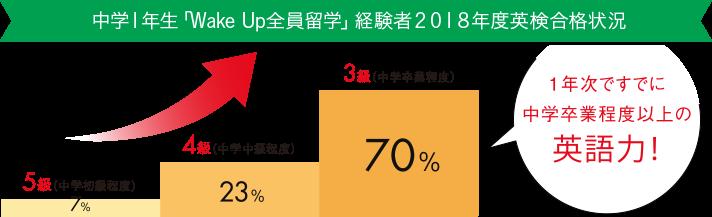 中学1年生40%が4級合格_2018年度第1回英検結果